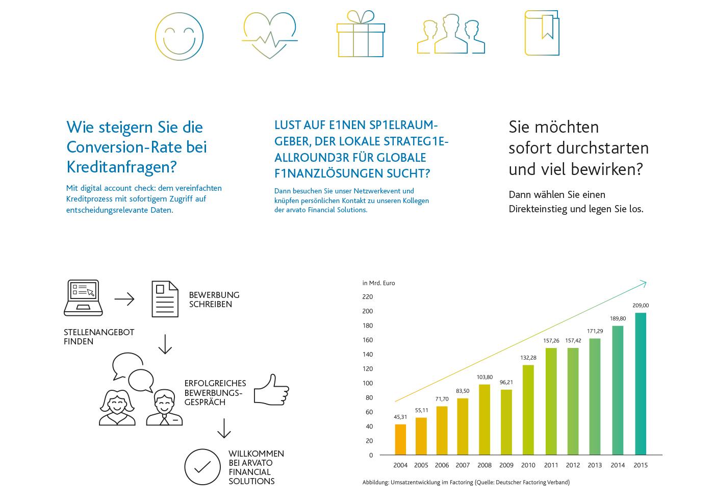 arvato Bertelsmann · Grafiken · Diagramme · Print · Design · Corporate Design · Corporate Identity · CD · CI · Art Crash Werbeagentur Karlsruhe